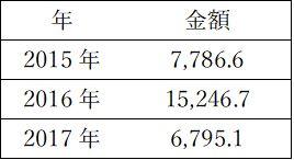 中国からの対外不動産投資額推移(出所:Jetro)