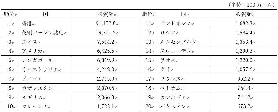 中国からの各国への投資額推移(出所:Jetro)
