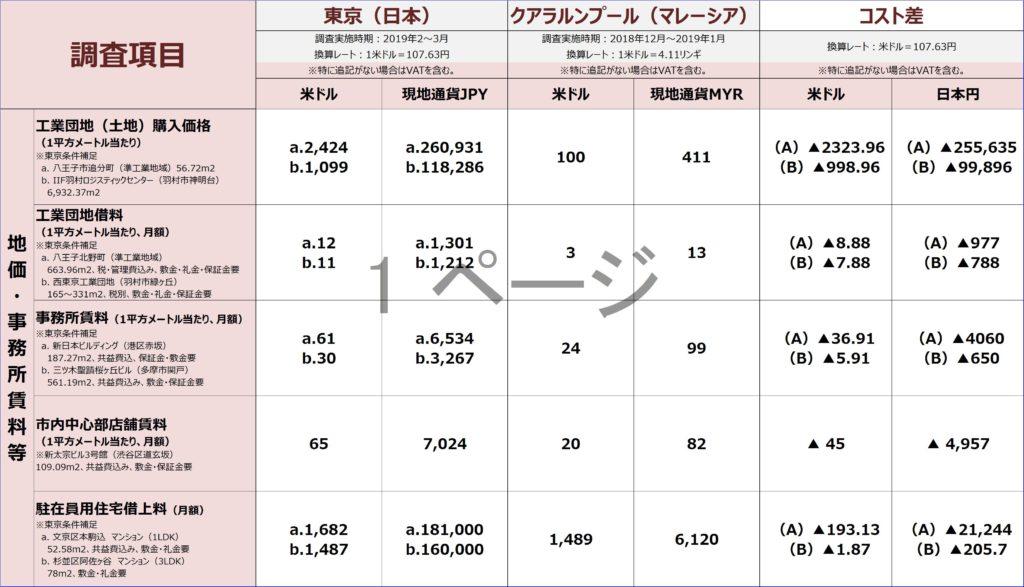 地価・事務所賃料等比較(日本とマレーシア) Jetroの資料より弊社作成