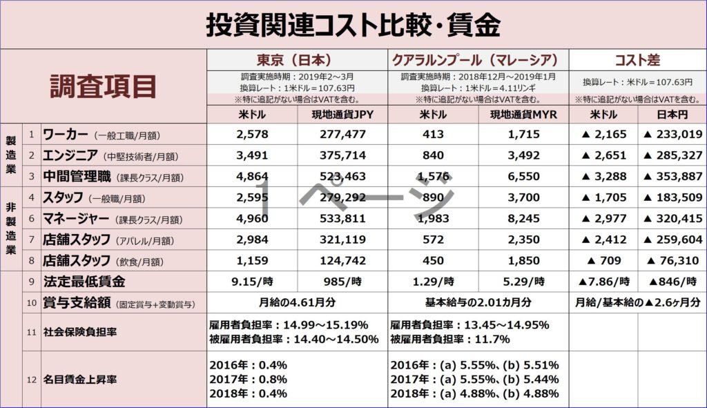 投資コスト比較/マレーシアと日本の賃金比較表